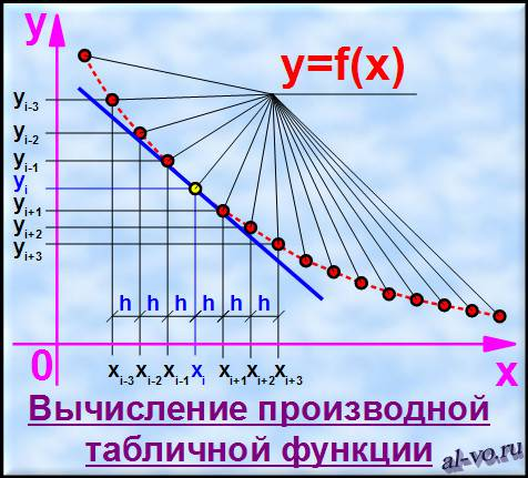 Вычисление производной табличной функции-27s