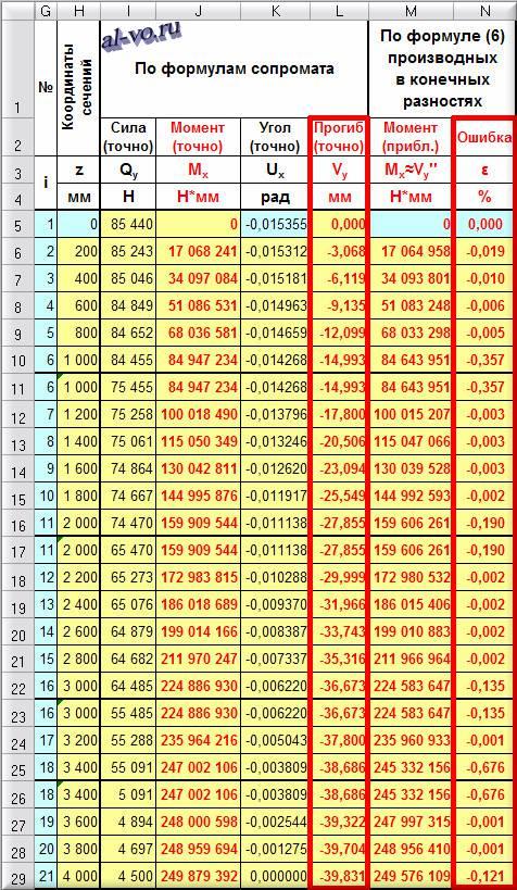 Вычисление производной в Excel - расчет 1-27s