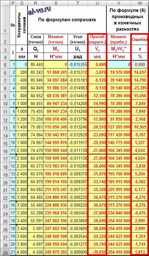 Вычисление производной в Excel - расчет 2-27s
