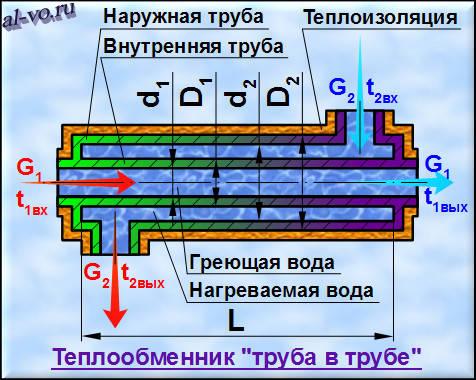 Программа расчета трубного теплообменника теплообменник ту 1 0 м