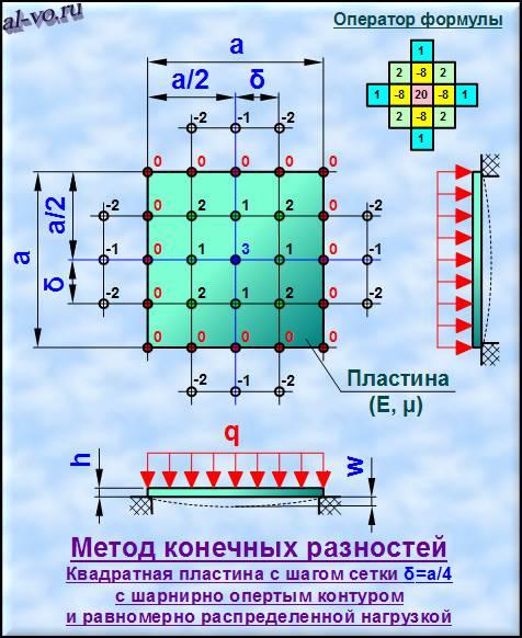 Метод-конечных-разностей-схема-1-48m