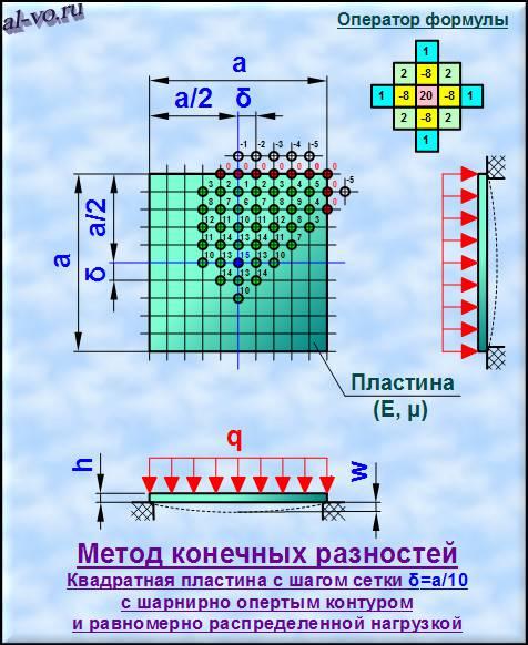 Метод-конечных-разностей-схема-2-48m