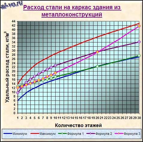 udelnyj-raskhod-stali