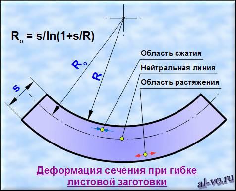 deformaciya-secheniya-pri-gibke-listovoj-zagotovki
