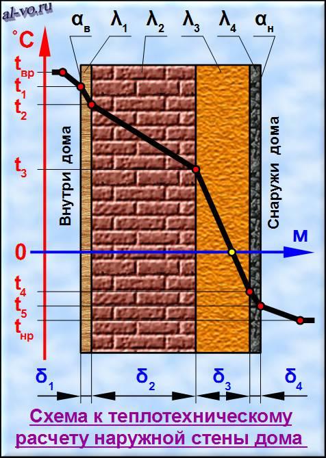 Теплотехнический расчет стены - схема