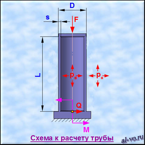 Схема к расчету трубы