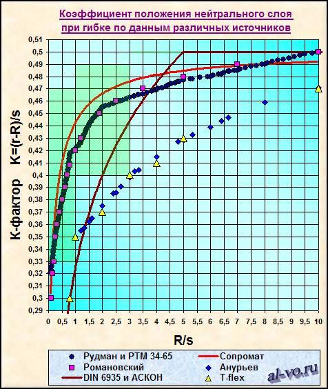 К-фактор-графики