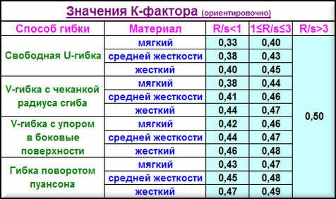К-фактор-таблица