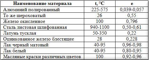 Таблица Степень черноты поверхности