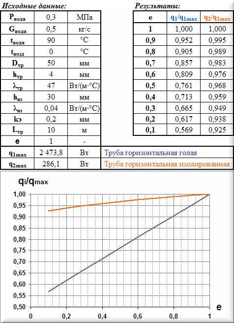 Таблицы и графики Влияние степени черноты на теплоотдачу