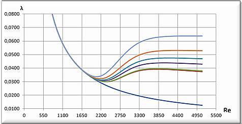 Графики зависимости функции Лямбда от числа Рейнольдса