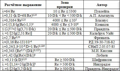 Таблица с формулами разных авторов