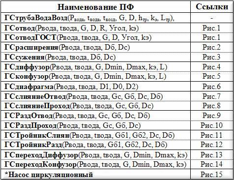 Таблица пользовательских функций Excel