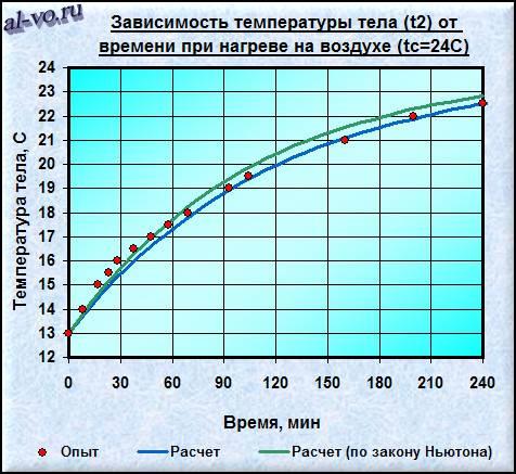 График изменения температуры тела во времени