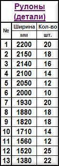 Таблица Рулоны - детали