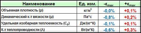 Таблица погрешностей расчетов в Excel